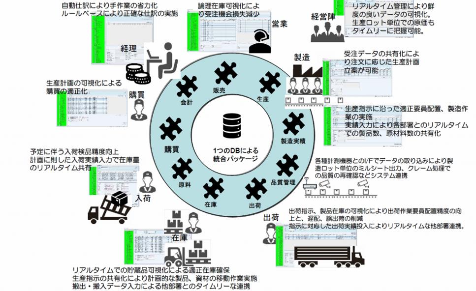 統合データベースによる業務効率化