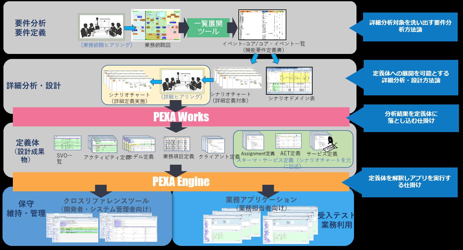 PEXAの概要及び標準成果物