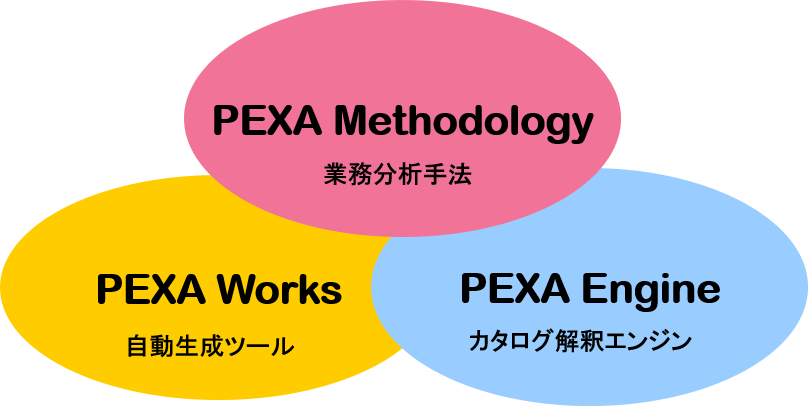 PEXA Suiteの構成要素